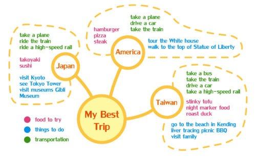 Brainstorming-mind-map