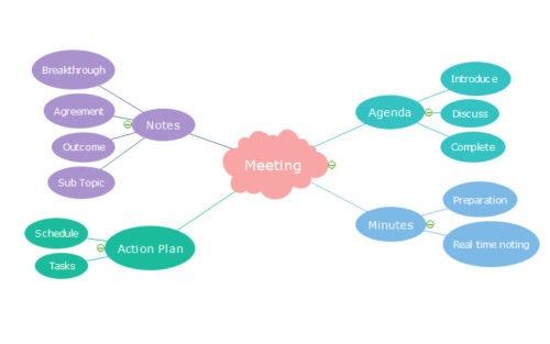 Contoh-Mind-Map-Meeting