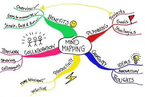 contoh mind mapping ringkasan