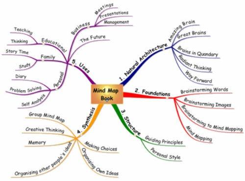 Text-book-mind-map