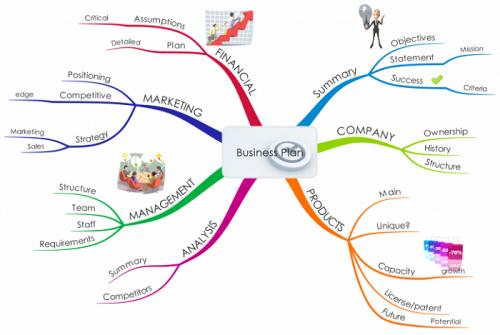 Contoh mind mapping dalam bisnis